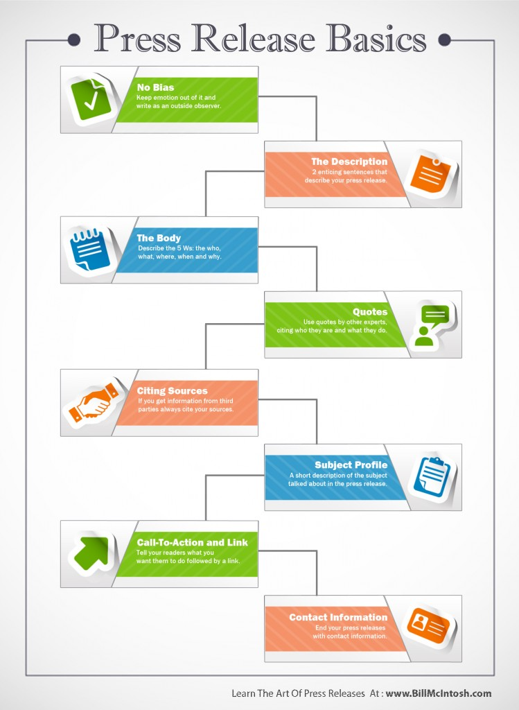 Basics of Press Release Infographic