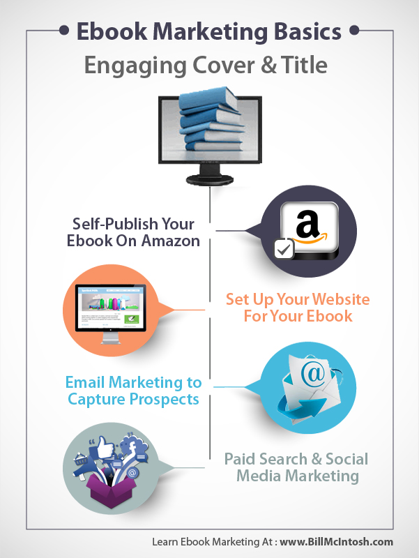 Ebook Marketing Basics Infographic