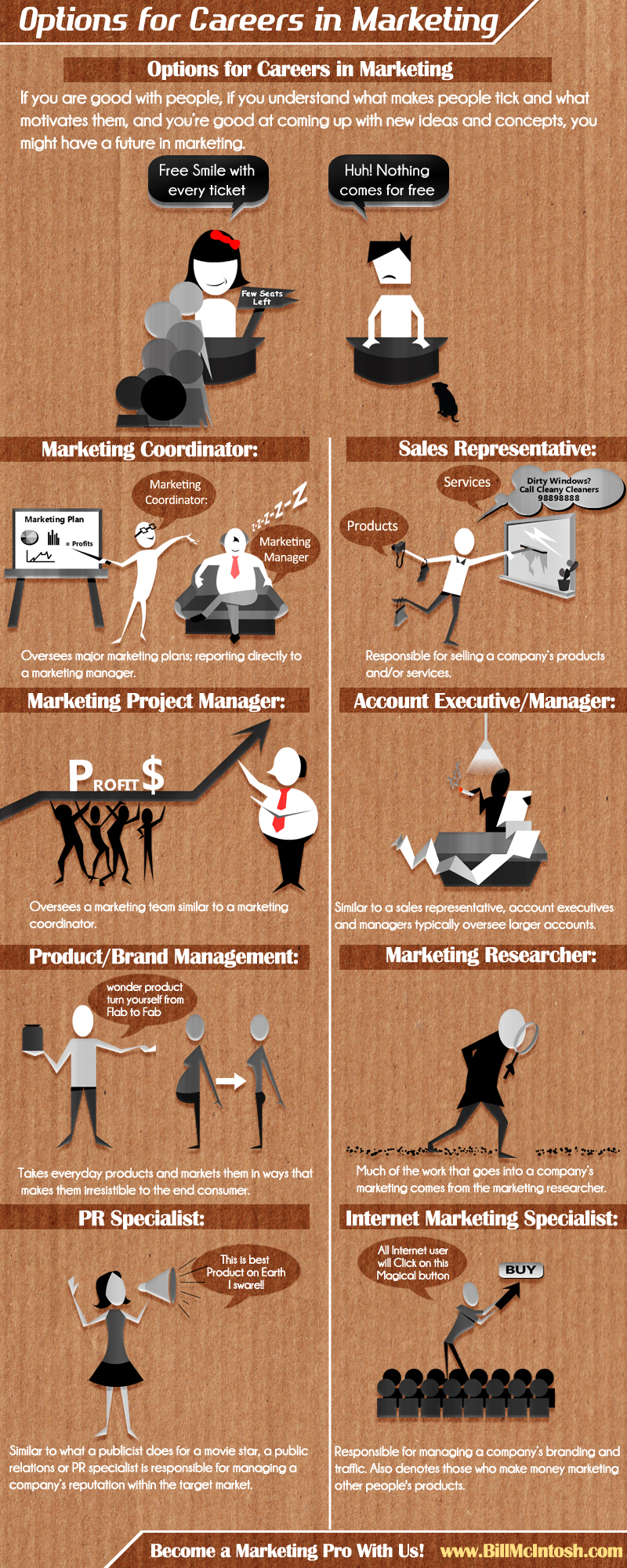 Options Careers in Marketing
