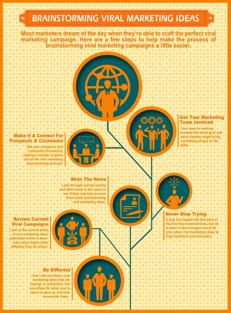 Viral Marketing Infographic